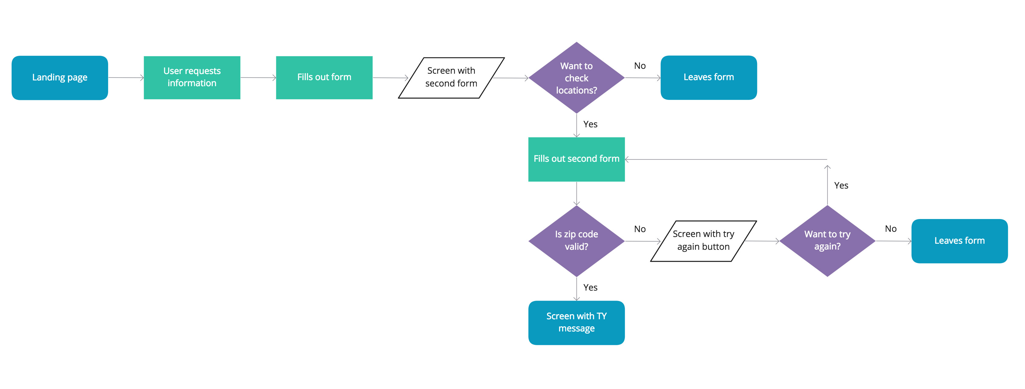 Contact Form Flow Chart