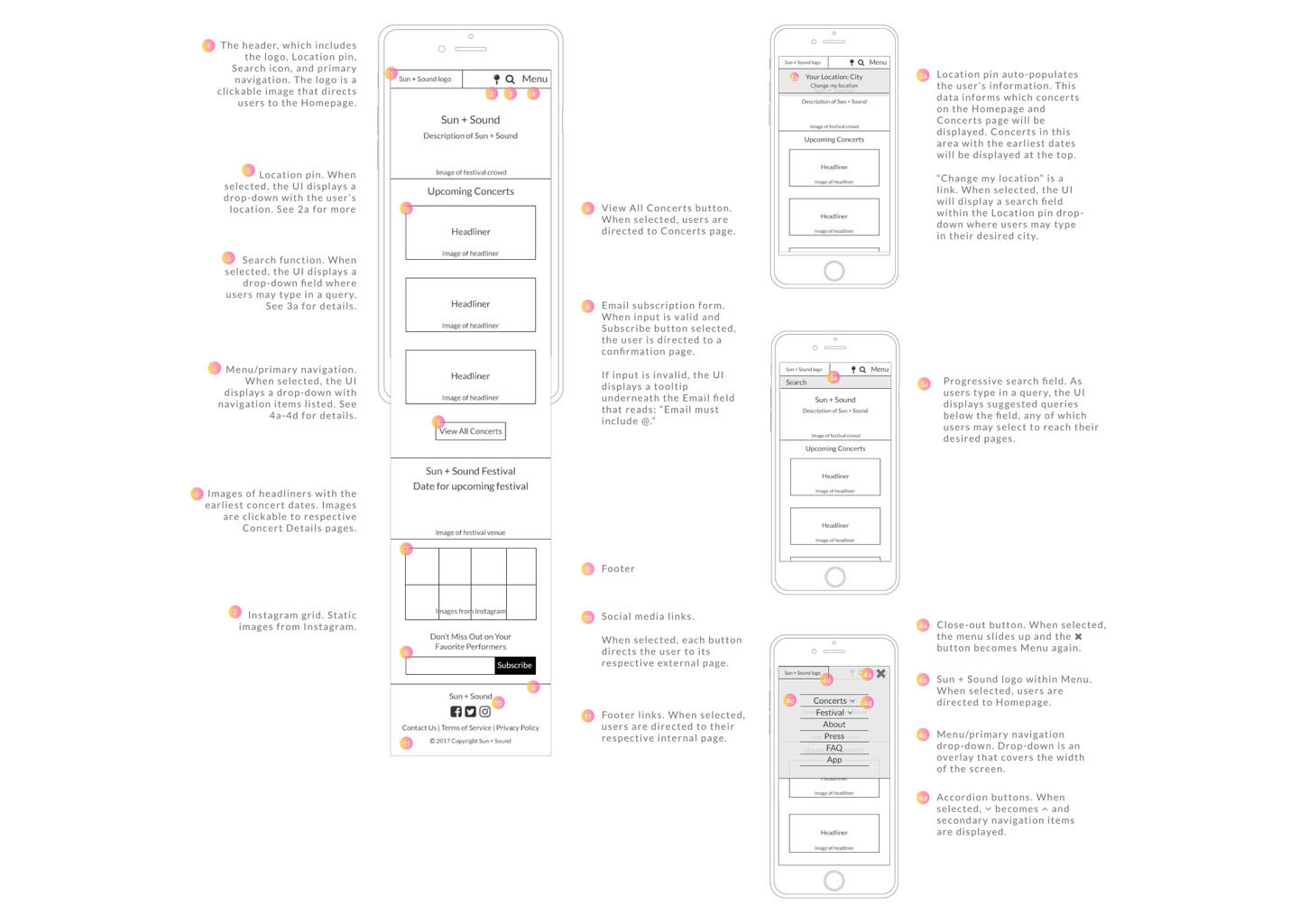 Annotated Wireframes Web Design