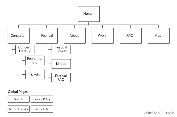UX Design Sitemap