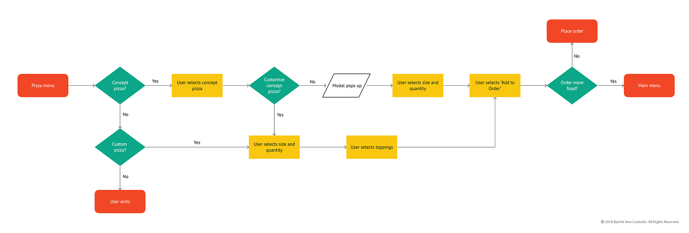 Pizza Ordering Flow Chart