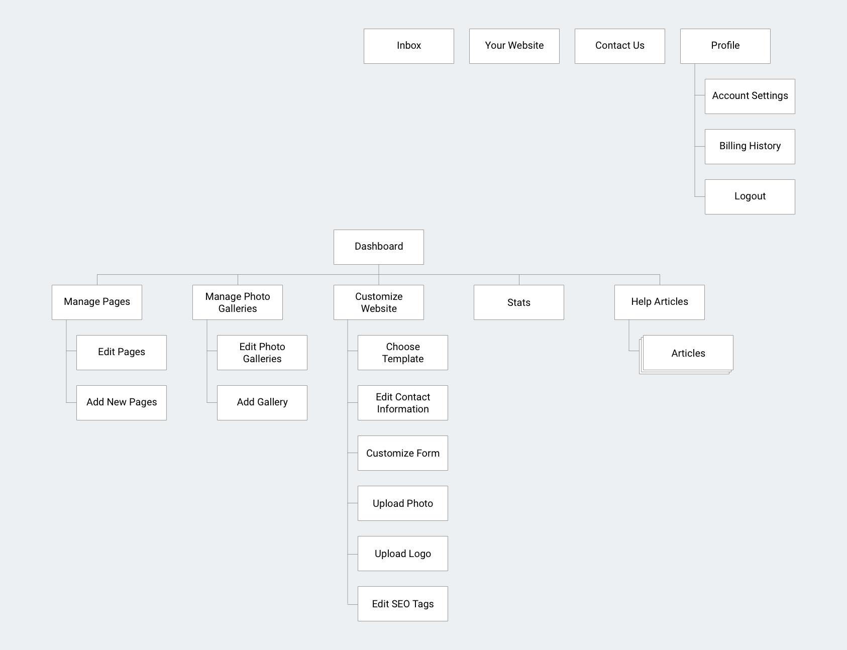 Dashboard Sitemap