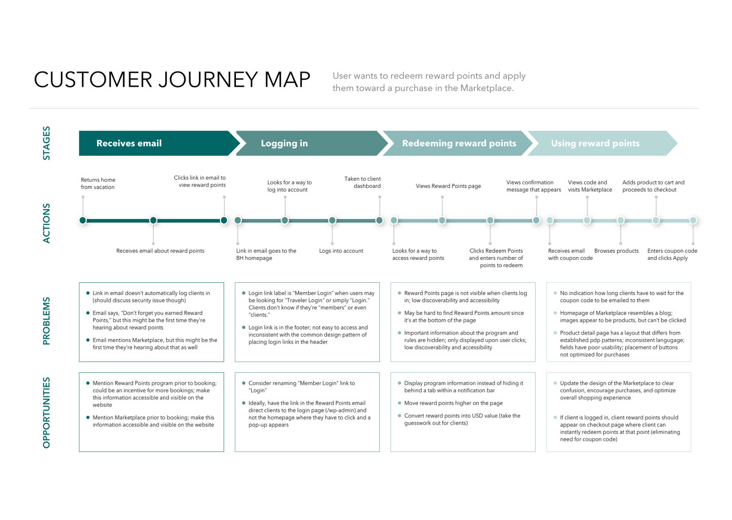 Reward Points Customer Journey Map