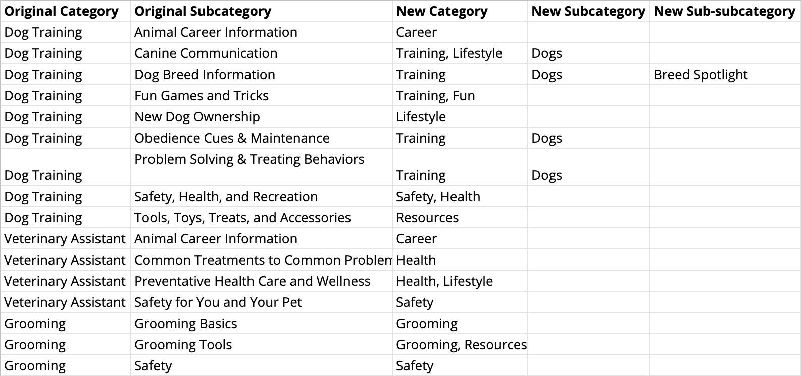 Blog Information Architecture
