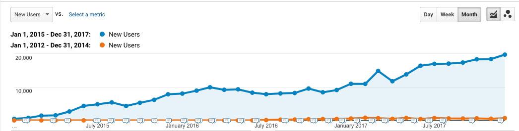 Blog Organic Traffic