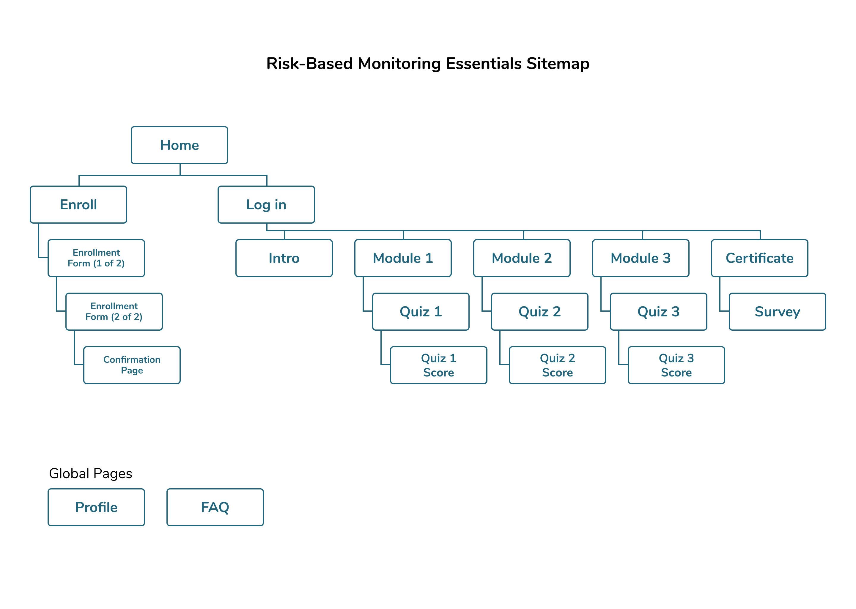 RBME Sitemap